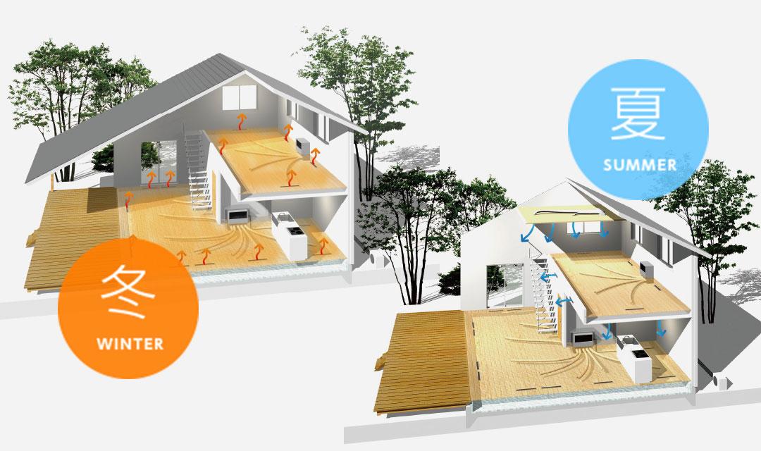 3. ZERO・ONE・HOUSEで採用している空調システム