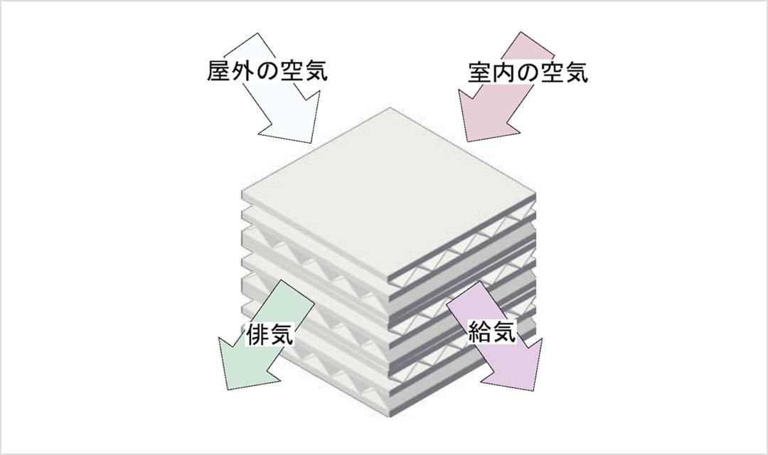 3. 熱交換換気のメリット・デメリット