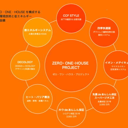 「ZERO・ONE・HOUSE・PR...」画像3